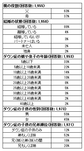 characteristics-of-parent-respondents-1