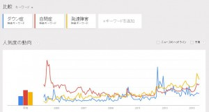 google_trends_2015