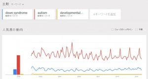 google_trends_2015_en